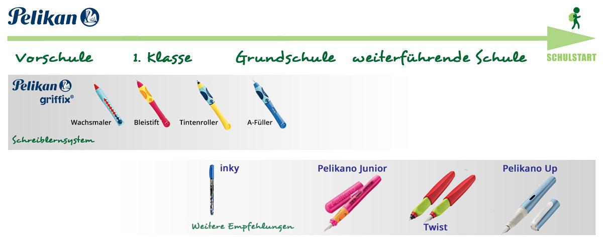 Das Schreiblernsystem griffix von Pelikan besteht aus vier Stufen.