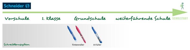 Schneider Base Schreiblernsystem
