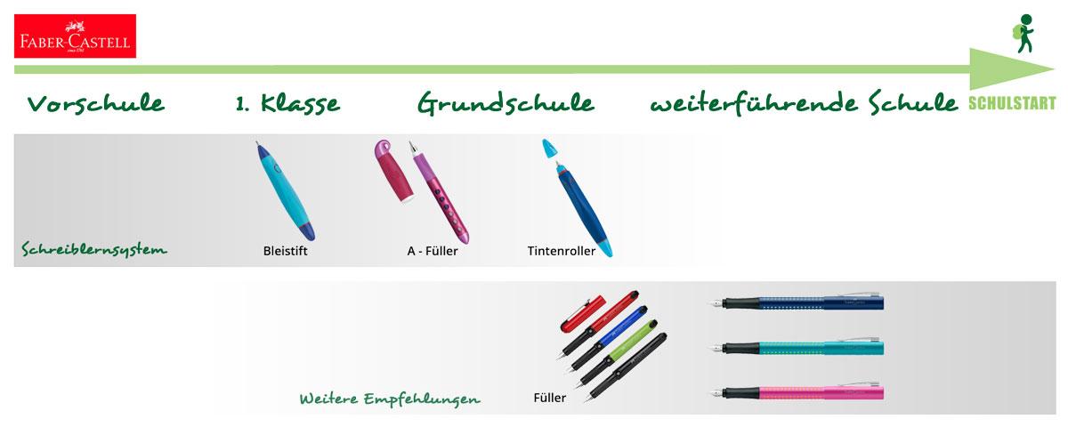 Füller und Schreiblernsystem Scribolino von Faber-Castell